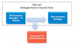 PiP_Insurance
