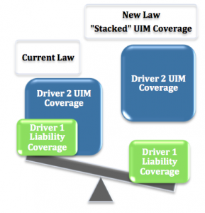 Stacke_UIM_Insurance