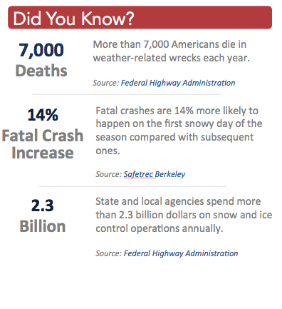 Weather Related Accident Statistics