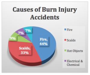 Causes of burn injury accidents